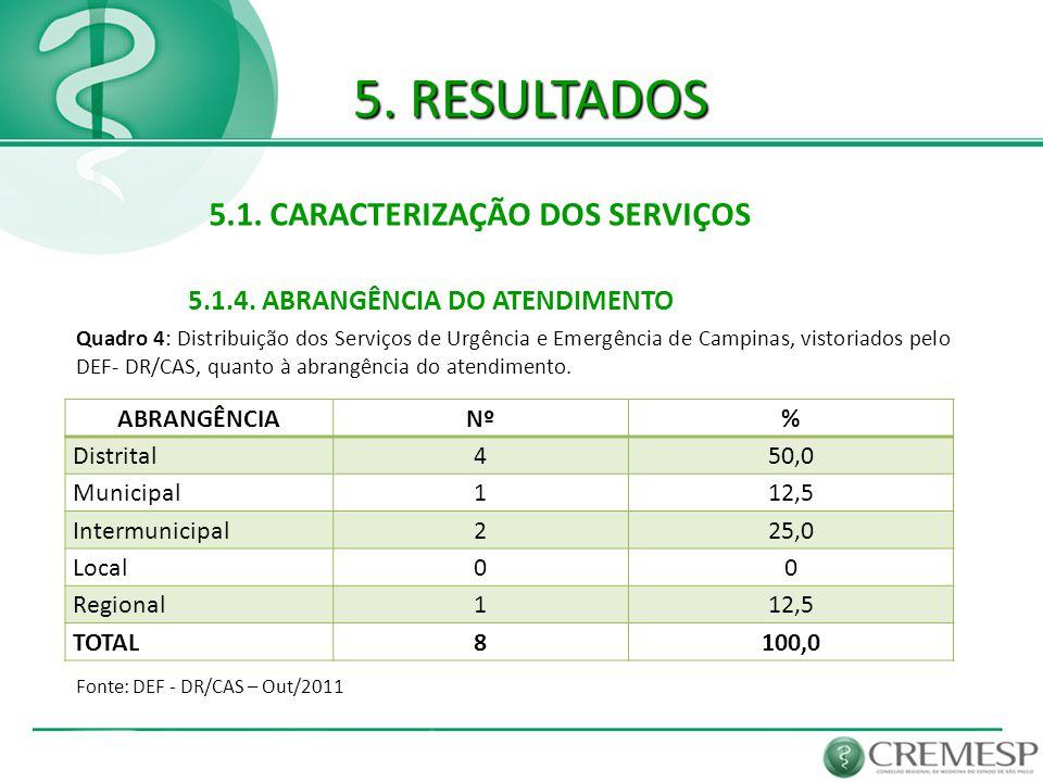5. RESULTADOS 5.1. CARACTERIZAÇÃO DOS SERVIÇOS 5.1.4. ABRANGÊNCIA DO ATENDIMENTO ABRANGÊNCIANº% Distrital450,0 Municipal112,5 Intermunicipal225,0 Loca