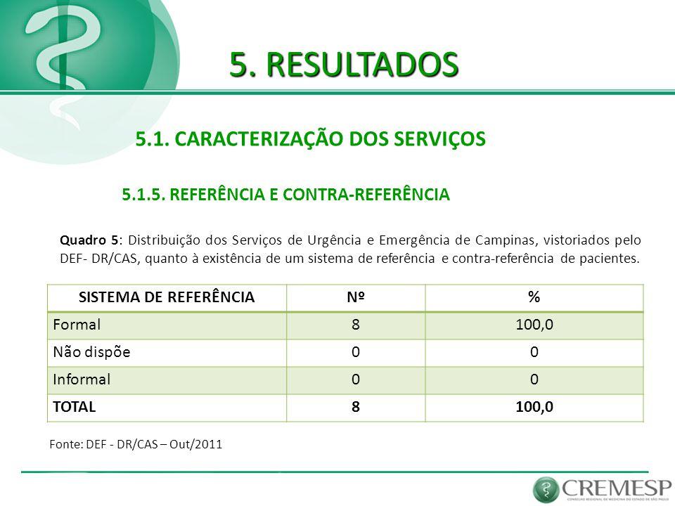5. RESULTADOS 5.1. CARACTERIZAÇÃO DOS SERVIÇOS 5.1.5. REFERÊNCIA E CONTRA-REFERÊNCIA Fonte: DEF - DR/CAS – Out/2011 SISTEMA DE REFERÊNCIANº% Formal810