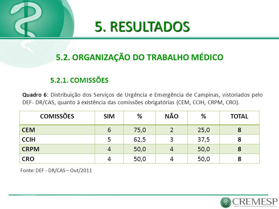 5. RESULTADOS 5.2. ORGANIZAÇÃO DO TRABALHO MÉDICO 5.2.1. COMISSÕES Fonte: DEF - DR/CAS – Out/2011 Quadro 6: Distribuição dos Serviços de Urgência e Em