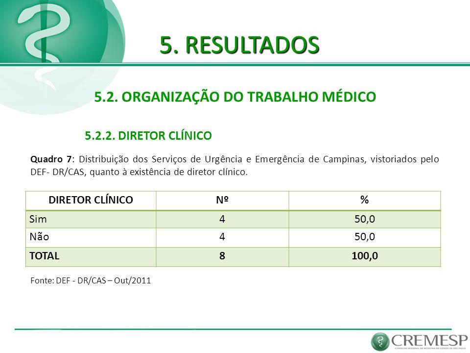 5. RESULTADOS 5.2. ORGANIZAÇÃO DO TRABALHO MÉDICO 5.2.2. DIRETOR CLÍNICO Fonte: DEF - DR/CAS – Out/2011 Quadro 7: Distribuição dos Serviços de Urgênci