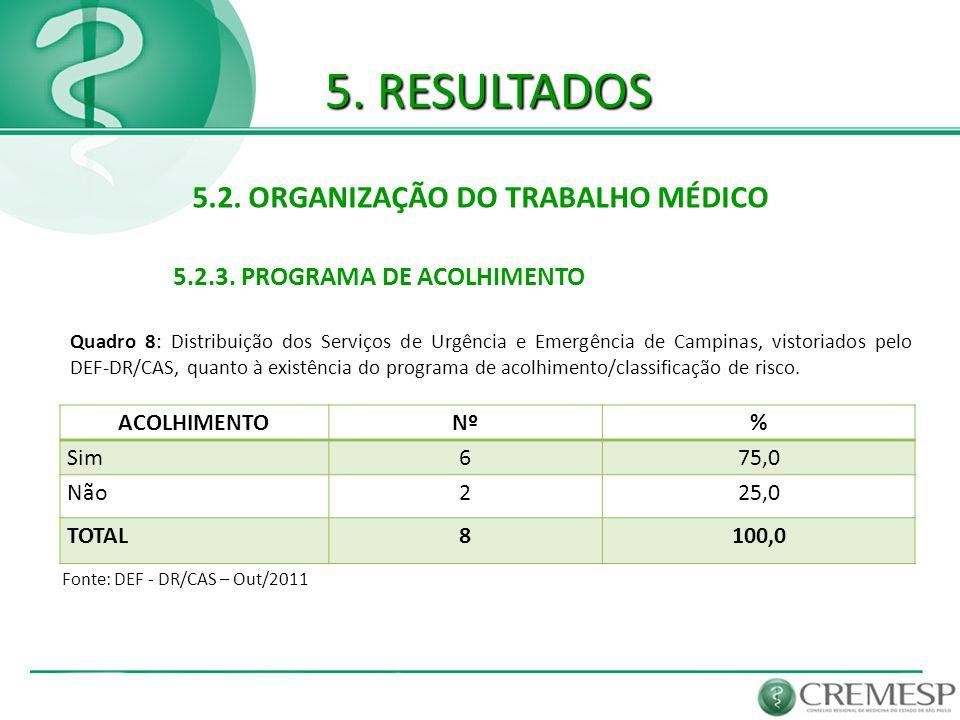 5. RESULTADOS 5.2. ORGANIZAÇÃO DO TRABALHO MÉDICO 5.2.3. PROGRAMA DE ACOLHIMENTO Fonte: DEF - DR/CAS – Out/2011 ACOLHIMENTONº% Sim675,0 Não225,0 TOTAL