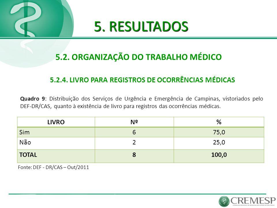 5. RESULTADOS 5.2. ORGANIZAÇÃO DO TRABALHO MÉDICO 5.2.4. LIVRO PARA REGISTROS DE OCORRÊNCIAS MÉDICAS Fonte: DEF - DR/CAS – Out/2011 LIVRONº% Sim675,0