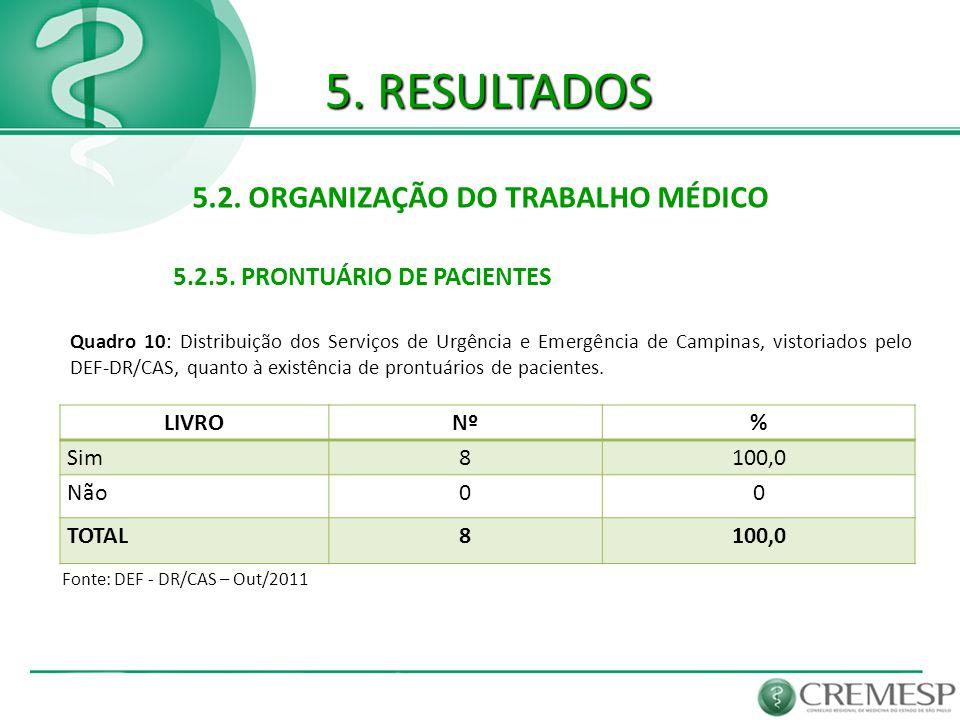 5. RESULTADOS 5.2. ORGANIZAÇÃO DO TRABALHO MÉDICO 5.2.5. PRONTUÁRIO DE PACIENTES Fonte: DEF - DR/CAS – Out/2011 LIVRONº% Sim8100,0 Não00 TOTAL8100,0 Q