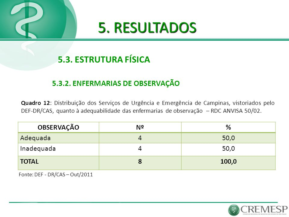 5. RESULTADOS 5.3. ESTRUTURA FÍSICA 5.3.2. ENFERMARIAS DE OBSERVAÇÃO Fonte: DEF - DR/CAS – Out/2011 OBSERVAÇÃONº% Adequada450,0 Inadequada450,0 TOTAL8