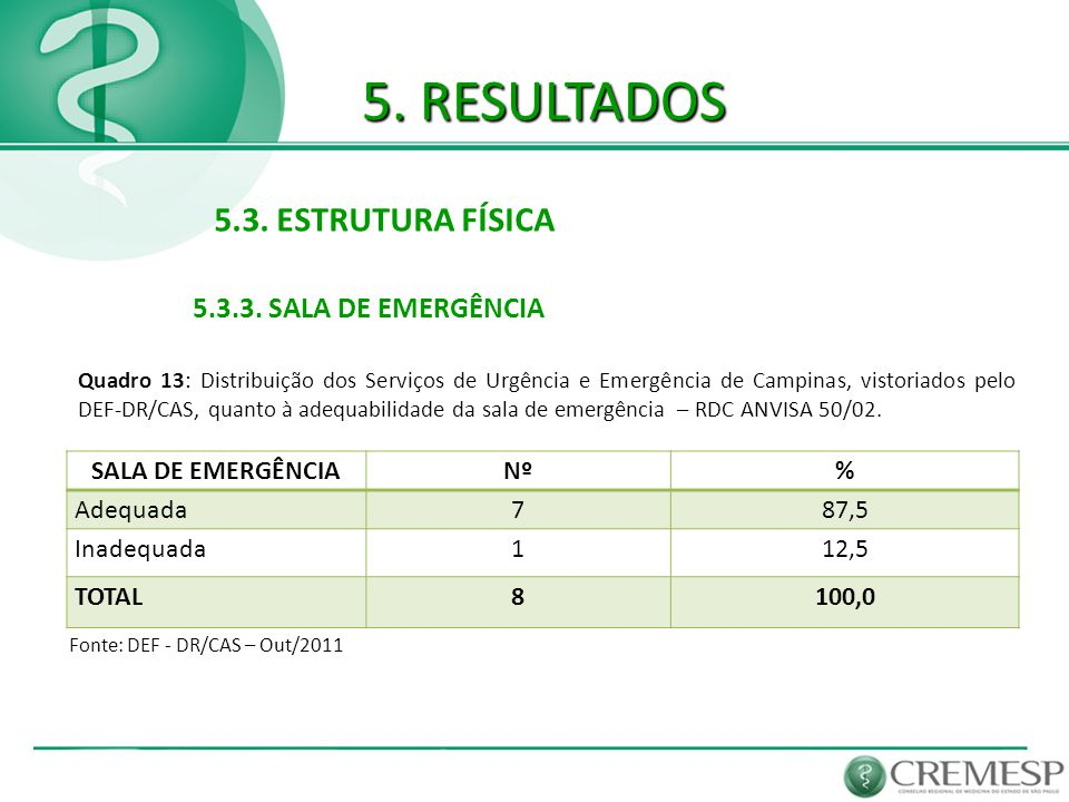 5. RESULTADOS 5.3. ESTRUTURA FÍSICA 5.3.3. SALA DE EMERGÊNCIA Fonte: DEF - DR/CAS – Out/2011 SALA DE EMERGÊNCIANº% Adequada787,5 Inadequada112,5 TOTAL