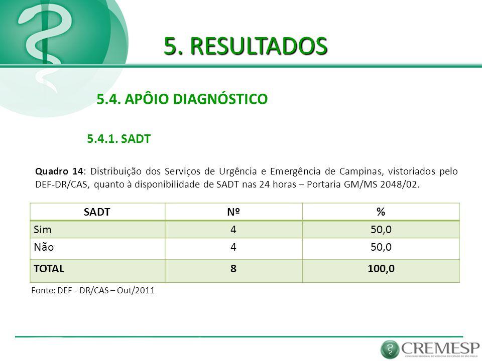 5. RESULTADOS 5.4. APÔIO DIAGNÓSTICO 5.4.1. SADT Fonte: DEF - DR/CAS – Out/2011 SADTNº% Sim450,0 Não450,0 TOTAL8100,0 Quadro 14: Distribuição dos Serv