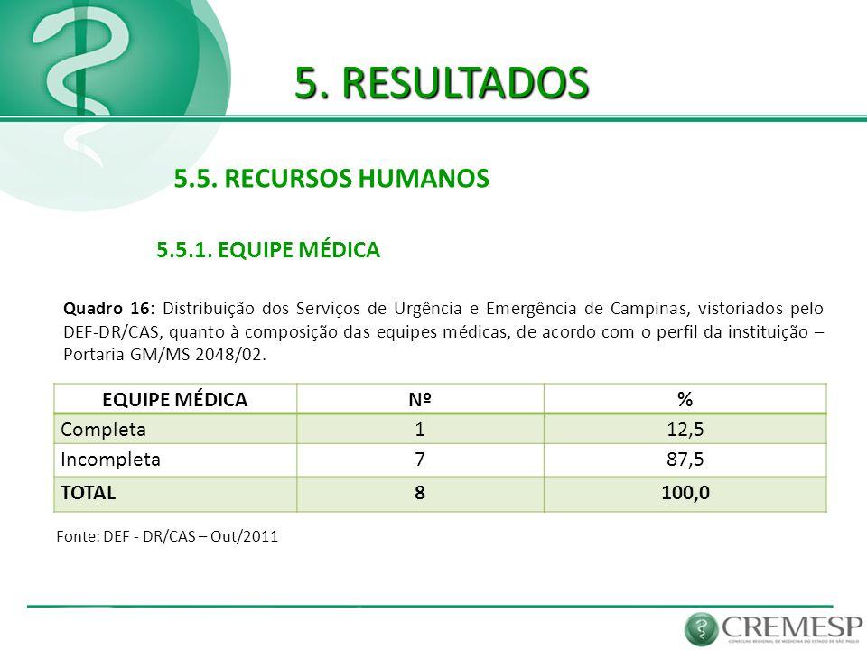 5. RESULTADOS 5.5. RECURSOS HUMANOS 5.5.1. EQUIPE MÉDICA Fonte: DEF - DR/CAS – Out/2011 EQUIPE MÉDICANº% Completa112,5 Incompleta787,5 TOTAL8100,0 Qua