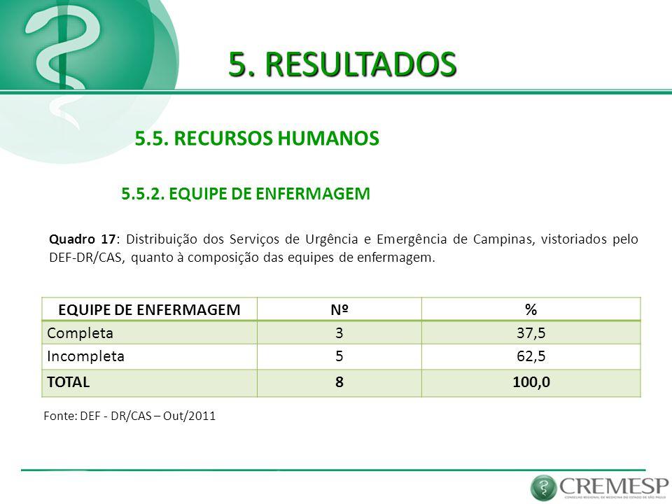 5. RESULTADOS 5.5. RECURSOS HUMANOS 5.5.2. EQUIPE DE ENFERMAGEM Fonte: DEF - DR/CAS – Out/2011 EQUIPE DE ENFERMAGEMNº% Completa337,5 Incompleta562,5 T