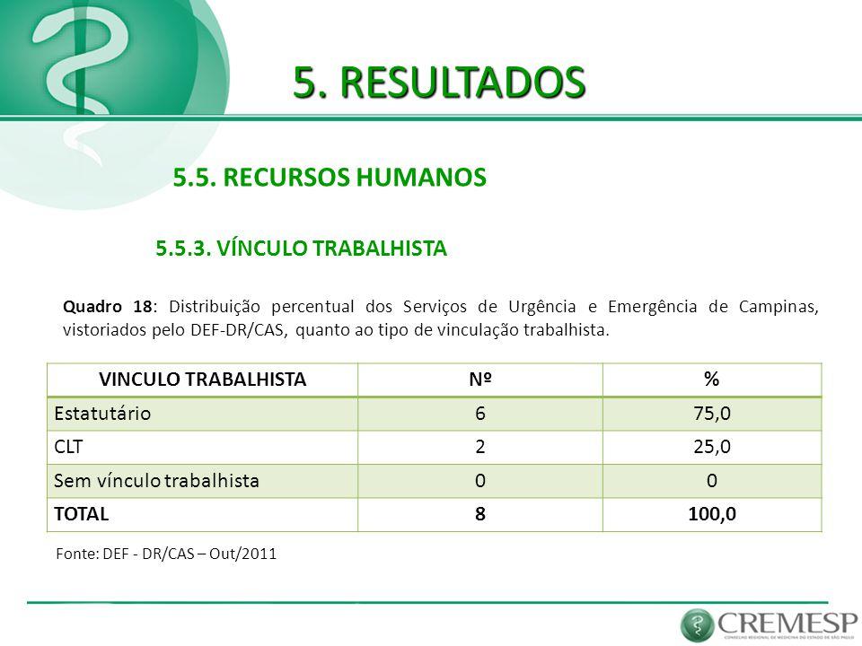 5. RESULTADOS 5.5. RECURSOS HUMANOS 5.5.3. VÍNCULO TRABALHISTA Fonte: DEF - DR/CAS – Out/2011 Quadro 18: Distribuição percentual dos Serviços de Urgên