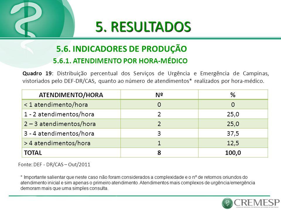 5. RESULTADOS 5.6. INDICADORES DE PRODUÇÃO 5.6.1. ATENDIMENTO POR HORA-MÉDICO Fonte: DEF - DR/CAS – Out/2011 Quadro 19: Distribuição percentual dos Se