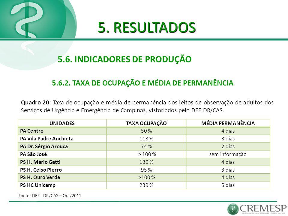 5. RESULTADOS 5.6. INDICADORES DE PRODUÇÃO 5.6.2. TAXA DE OCUPAÇÃO E MÉDIA DE PERMANÊNCIA Fonte: DEF - DR/CAS – Out/2011 Quadro 20: Taxa de ocupação e
