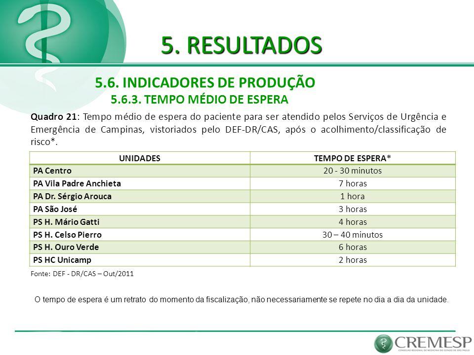 5. RESULTADOS 5.6. INDICADORES DE PRODUÇÃO 5.6.3. TEMPO MÉDIO DE ESPERA Fonte: DEF - DR/CAS – Out/2011 Quadro 21: Tempo médio de espera do paciente pa