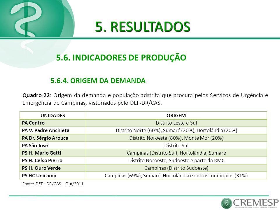 5. RESULTADOS 5.6. INDICADORES DE PRODUÇÃO 5.6.4. ORIGEM DA DEMANDA Fonte: DEF - DR/CAS – Out/2011 Quadro 22: Origem da demanda e população adstrita q