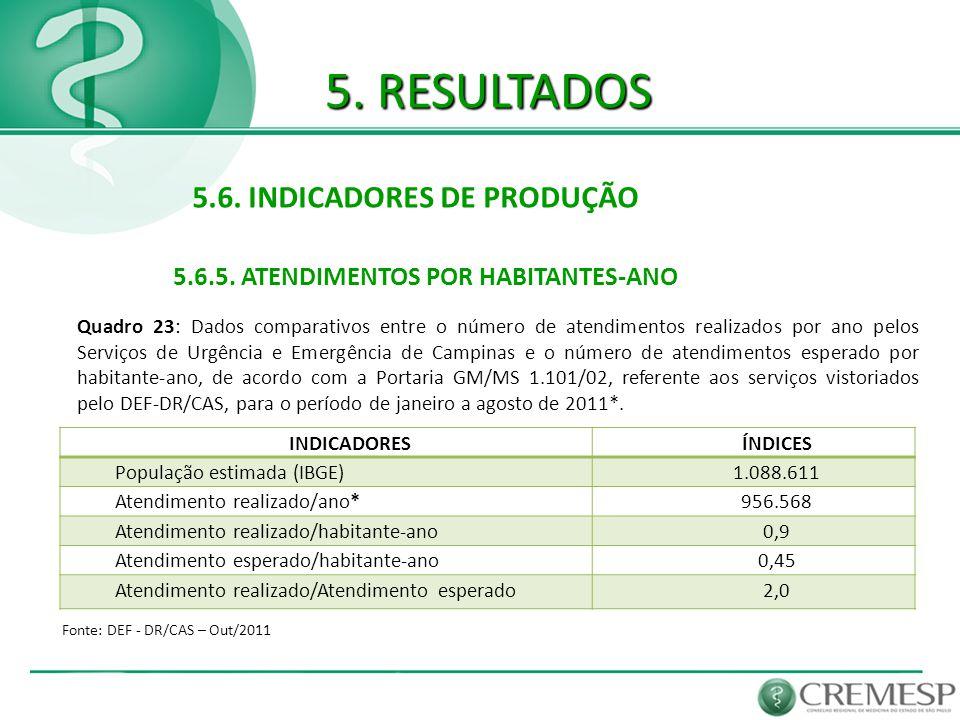 5. RESULTADOS 5.6. INDICADORES DE PRODUÇÃO 5.6.5. ATENDIMENTOS POR HABITANTES-ANO Fonte: DEF - DR/CAS – Out/2011 Quadro 23: Dados comparativos entre o