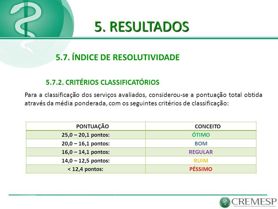 5. RESULTADOS 5.7. ÍNDICE DE RESOLUTIVIDADE 5.7.2. CRITÉRIOS CLASSIFICATÓRIOS Para a classificação dos serviços avaliados, considerou-se a pontuação t