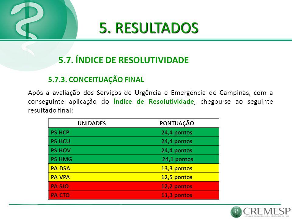 5. RESULTADOS 5.7. ÍNDICE DE RESOLUTIVIDADE Após a avaliação dos Serviços de Urgência e Emergência de Campinas, com a conseguinte aplicação do Índice