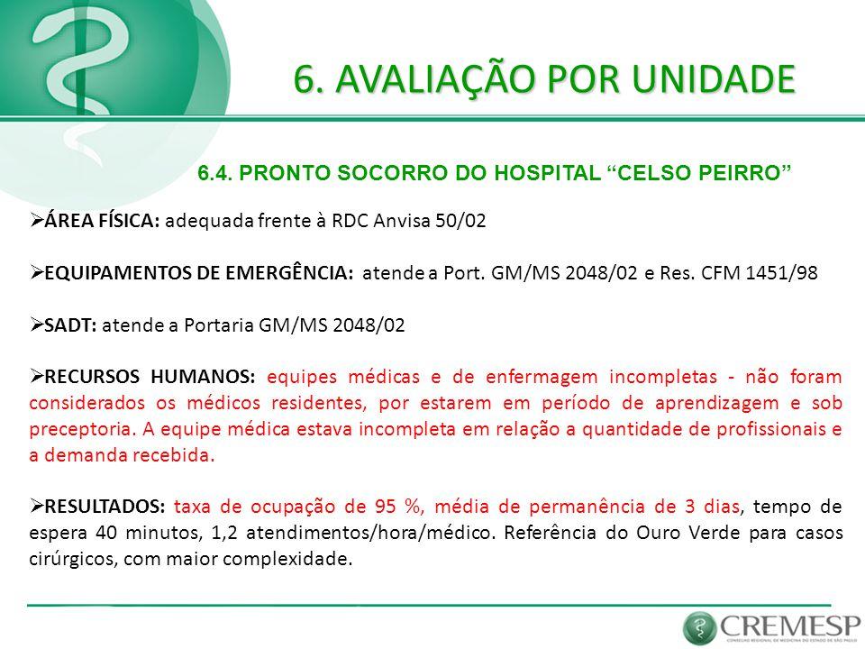 """6. AVALIAÇÃO POR UNIDADE 6.4. PRONTO SOCORRO DO HOSPITAL """"CELSO PEIRRO""""  ÁREA FÍSICA: adequada frente à RDC Anvisa 50/02  EQUIPAMENTOS DE EMERGÊNCIA"""