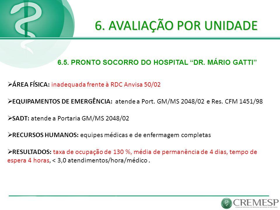 """6. AVALIAÇÃO POR UNIDADE 6.5. PRONTO SOCORRO DO HOSPITAL """"DR. MÁRIO GATTI""""  ÁREA FÍSICA: inadequada frente à RDC Anvisa 50/02  EQUIPAMENTOS DE EMERG"""