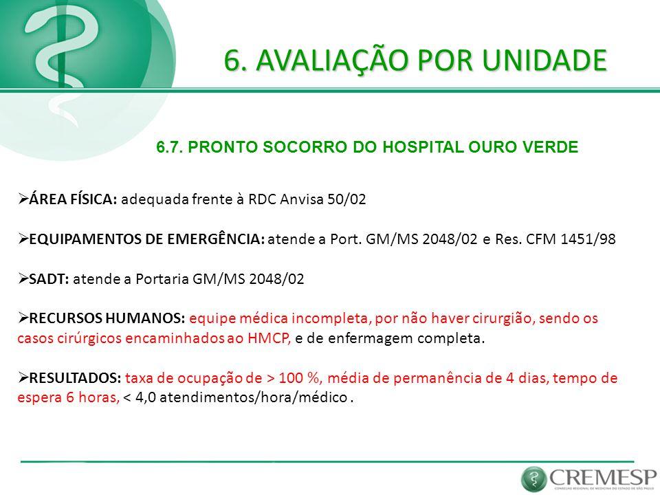 6. AVALIAÇÃO POR UNIDADE 6.7. PRONTO SOCORRO DO HOSPITAL OURO VERDE  ÁREA FÍSICA: adequada frente à RDC Anvisa 50/02  EQUIPAMENTOS DE EMERGÊNCIA: at