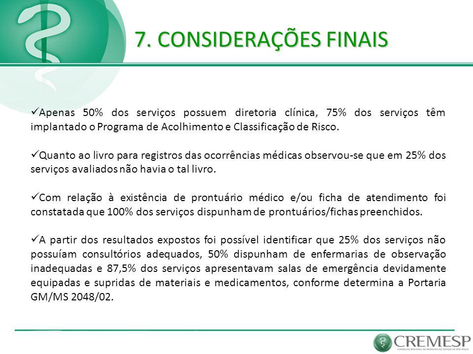  Apenas 50% dos serviços possuem diretoria clínica, 75% dos serviços têm implantado o Programa de Acolhimento e Classificação de Risco.  Quanto ao l
