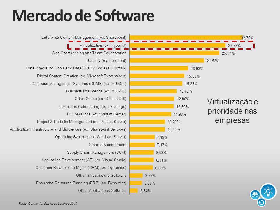 Mercado de Software Fonte: Gartner for Business Leadres 2010 Virtualização é prioridade nas empresas