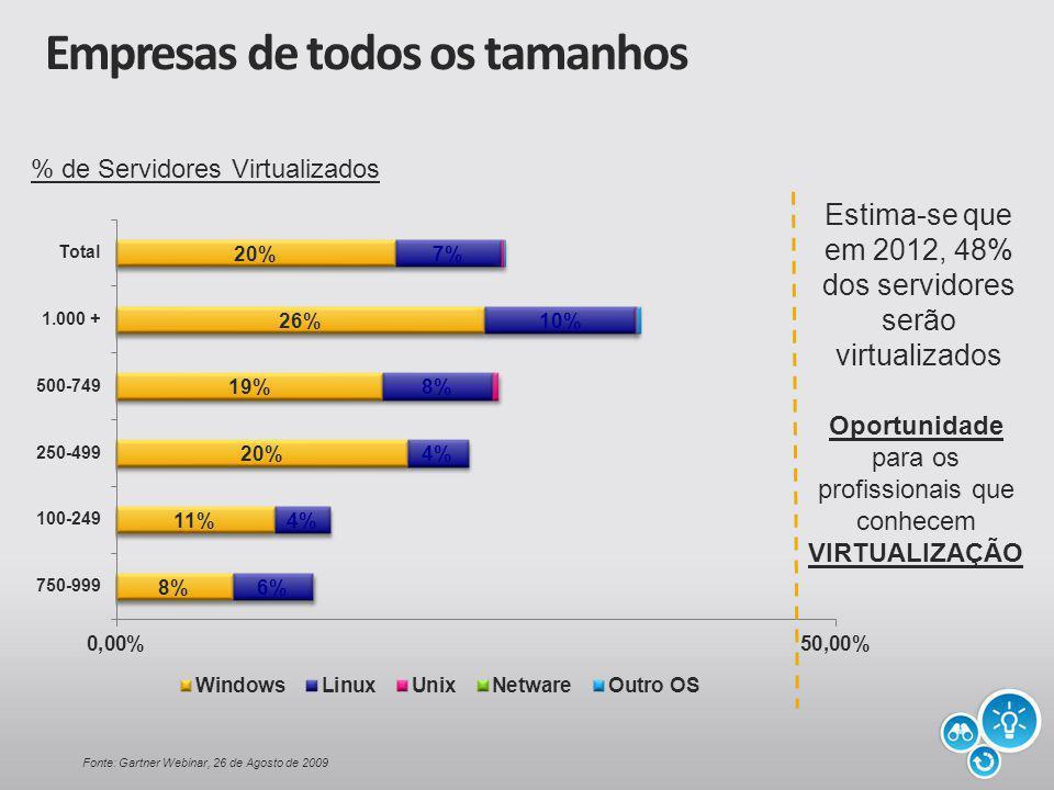 Empresas de todos os tamanhos % de Servidores Virtualizados Estima-se que em 2012, 48% dos servidores serão virtualizados Fonte: Gartner Webinar, 26 de Agosto de 2009 Oportunidade para os profissionais que conhecem VIRTUALIZAÇÃO