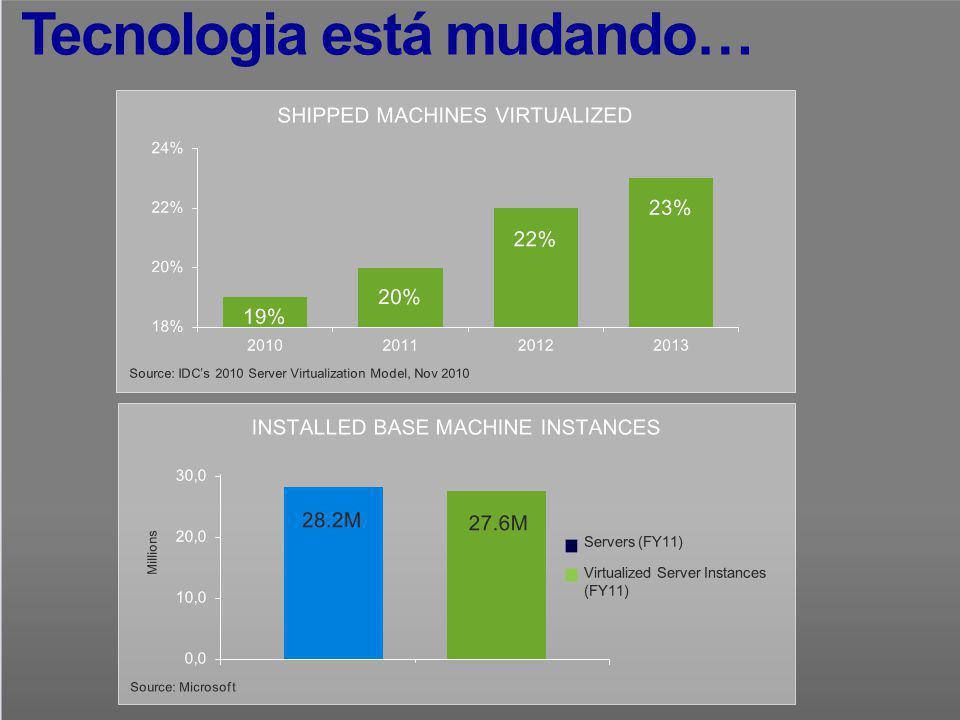 Fonte: Gartner Webinar, 26 de Agosto de 2009 Qual solução de máquina virtual você utilizará em seus servidores x86 em 2010 .