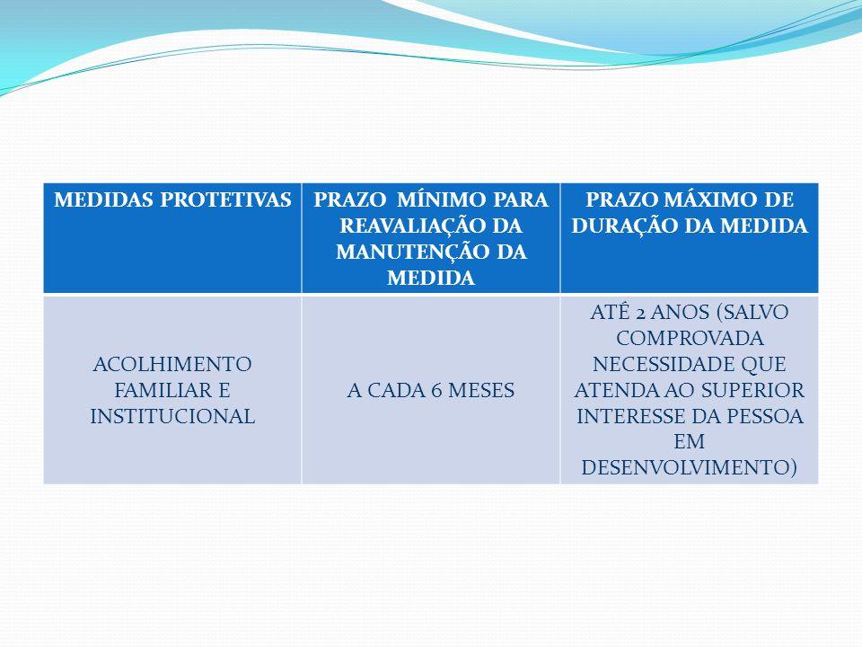 MEDIDAS PROTETIVASPRAZO MÍNIMO PARA REAVALIAÇÃO DA MANUTENÇÃO DA MEDIDA PRAZO MÁXIMO DE DURAÇÃO DA MEDIDA ACOLHIMENTO FAMILIAR E INSTITUCIONAL A CADA 6 MESES ATÉ 2 ANOS (SALVO COMPROVADA NECESSIDADE QUE ATENDA AO SUPERIOR INTERESSE DA PESSOA EM DESENVOLVIMENTO)