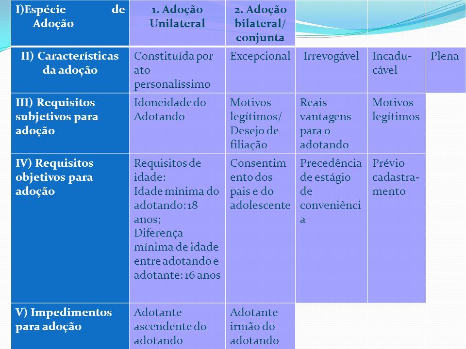 I)Espécie de Adoção 1.Adoção Unilateral 2.