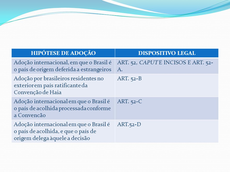 HIPÓTESE DE ADOÇÃODISPOSITIVO LEGAL Adoção internacional, em que o Brasil é o país de origem deferida a estrangeiros ART.
