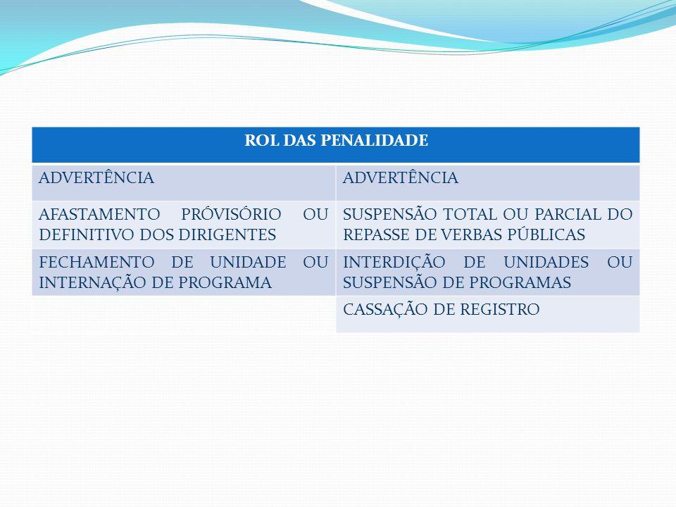 ROL DAS PENALIDADE ADVERTÊNCIA AFASTAMENTO PRÓVISÓRIO OU DEFINITIVO DOS DIRIGENTES SUSPENSÃO TOTAL OU PARCIAL DO REPASSE DE VERBAS PÚBLICAS FECHAMENTO DE UNIDADE OU INTERNAÇÃO DE PROGRAMA INTERDIÇÃO DE UNIDADES OU SUSPENSÃO DE PROGRAMAS CASSAÇÃO DE REGISTRO