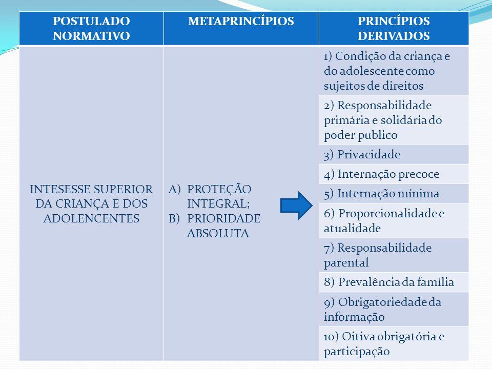 POSTULADO NORMATIVO METAPRINCÍPIOSPRINCÍPIOS DERIVADOS INTESESSE SUPERIOR DA CRIANÇA E DOS ADOLENCENTES A)PROTEÇÃO INTEGRAL; B)PRIORIDADE ABSOLUTA 1) Condição da criança e do adolescente como sujeitos de direitos 2) Responsabilidade primária e solidária do poder publico 3) Privacidade 4) Internação precoce 5) Internação mínima 6) Proporcionalidade e atualidade 7) Responsabilidade parental 8) Prevalência da família 9) Obrigatoriedade da informação 10) Oitiva obrigatória e participação