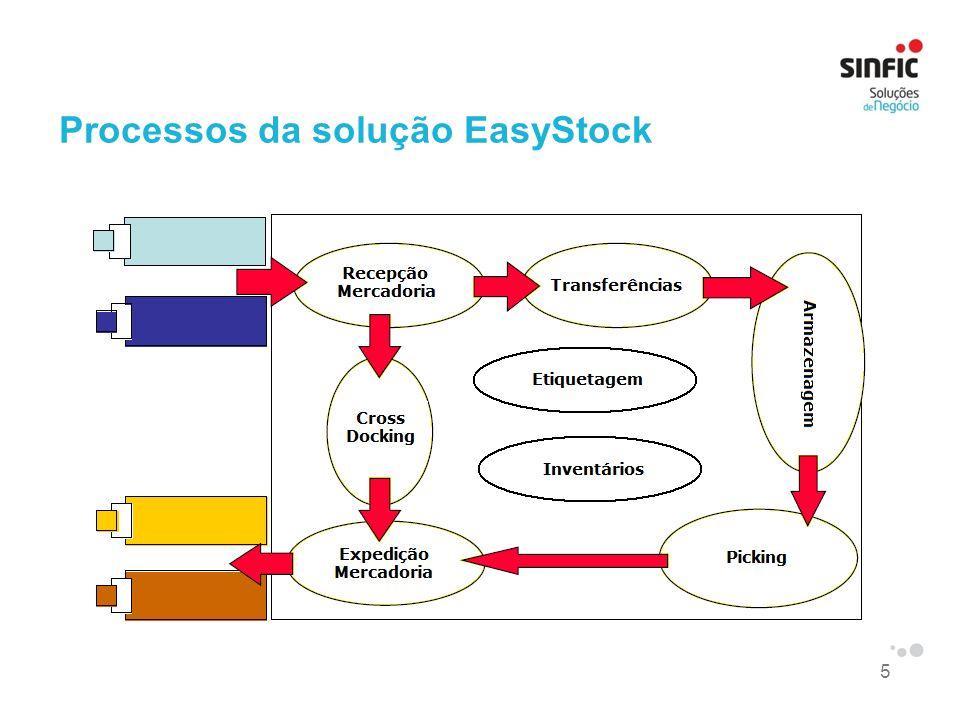 5 Processos da solução EasyStock