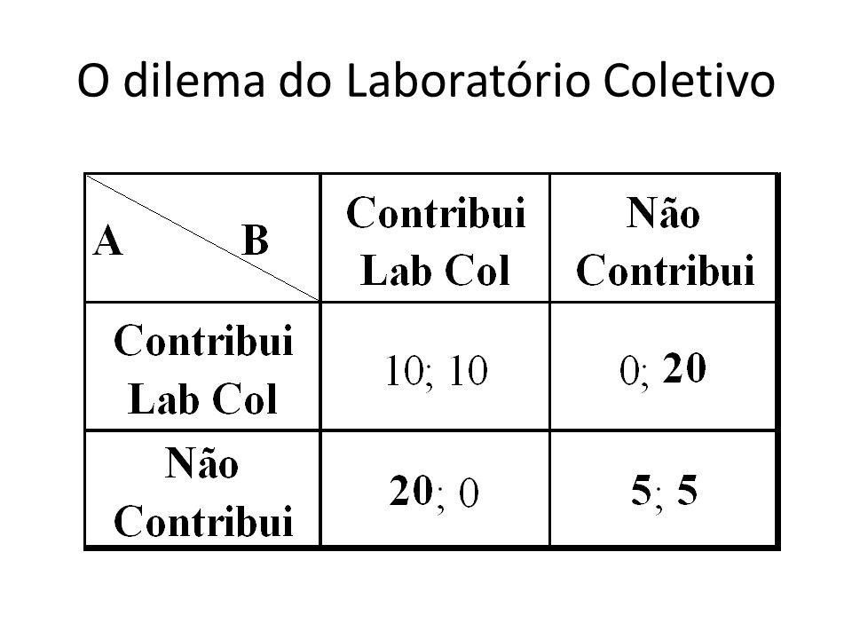O dilema do Laboratório Coletivo