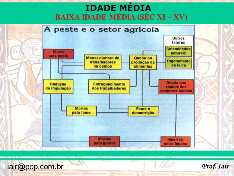 IDADE MÉDIA Prof. Iair iair@pop.com.br BAIXA IDADE MÉDIA (SÉC XI – XV)