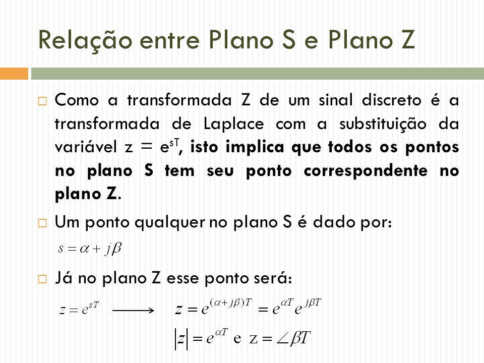  Como a transformada Z de um sinal discreto é a transformada de Laplace com a substituição da variável z = e sT, isto implica que todos os pontos no plano S tem seu ponto correspondente no plano Z.