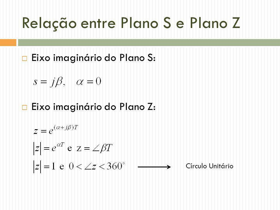 Relação entre Plano S e Plano Z  Eixo imaginário do Plano S:  Eixo imaginário do Plano Z: Círculo Unitário