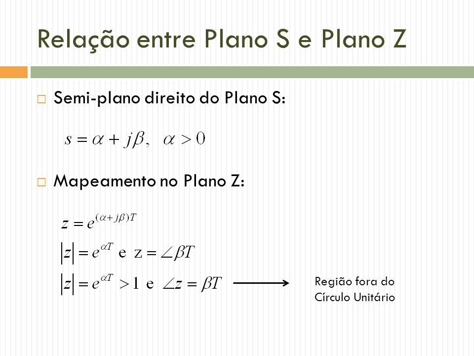 Relação entre Plano S e Plano Z  Semi-plano direito do Plano S:  Mapeamento no Plano Z: Região fora do Círculo Unitário