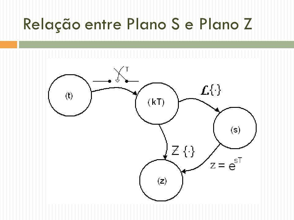 Resolução Equações de Diferenças  Técnica: Transformada Z  Exemplo 2: Deseja-se encontrar m(k) a partir da equação m(k) = e(k) – e(k-1) – m(k-1).