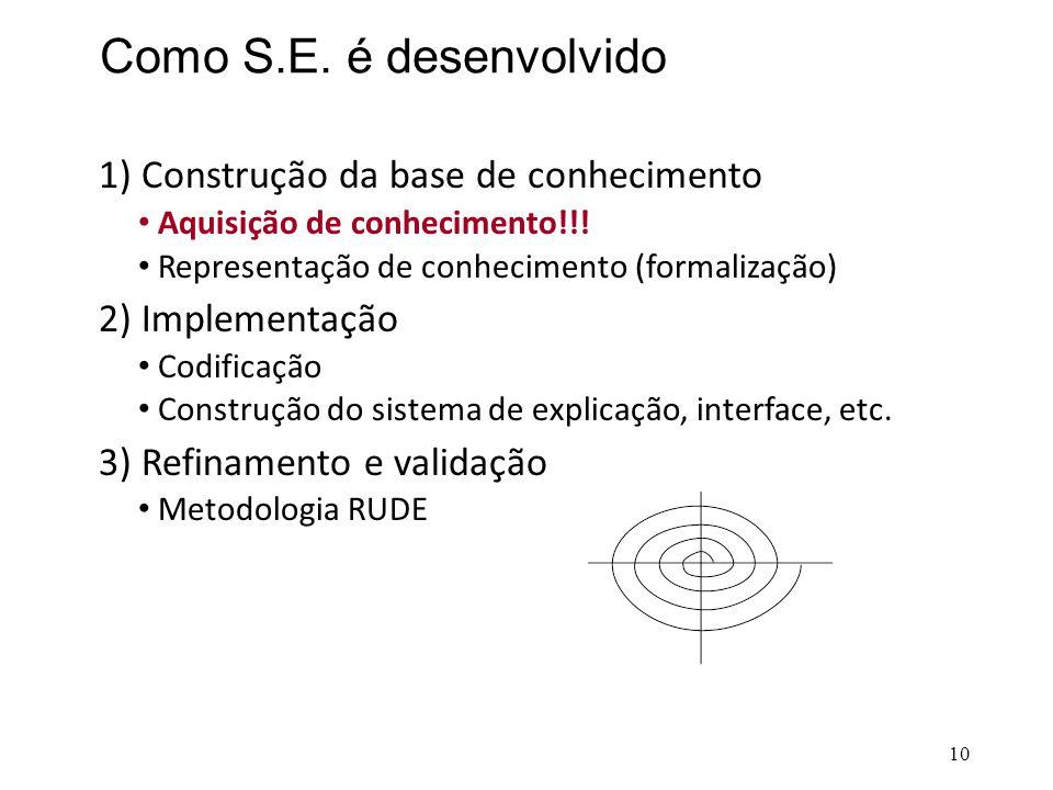 Como S.E. é desenvolvido 1) Construção da base de conhecimento • Aquisição de conhecimento!!! • Representação de conhecimento (formalização) 2) Implem