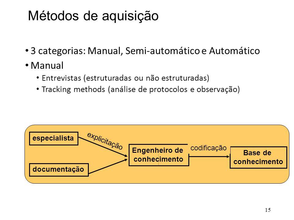 Métodos de aquisição • 3 categorias: Manual, Semi-automático e Automático • Manual • Entrevistas (estruturadas ou não estruturadas) • Tracking methods