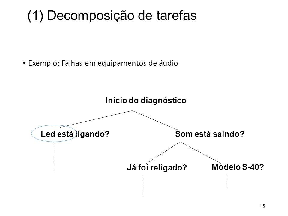 (1) Decomposição de tarefas • Exemplo: Falhas em equipamentos de áudio 18 Início do diagnóstico Led está ligando?Som está saindo? Já foi religado? Mod