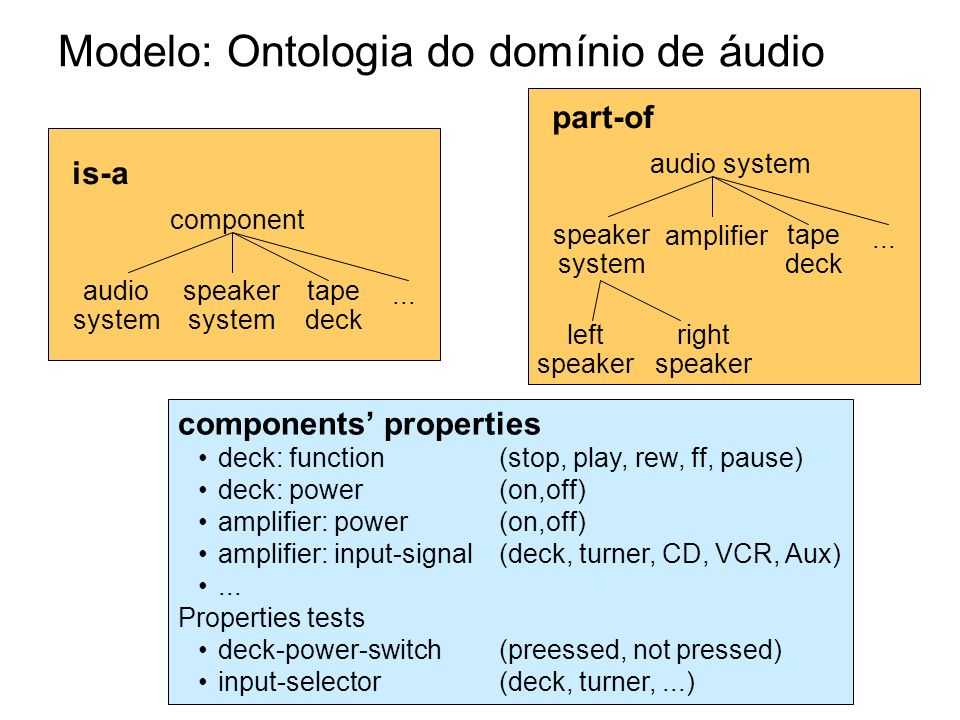 is-a component audio system tape deck speaker system... Modelo: Ontologia do domínio de áudio components' properties •deck: function (stop, play, rew,