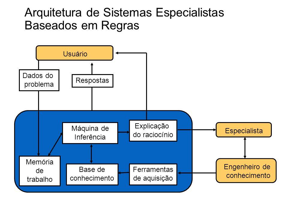 Arquitetura de Sistemas Especialistas Baseados em Regras Máquina de Inferência Usuário Dados do problema Base de conhecimento Explicação do raciocínio