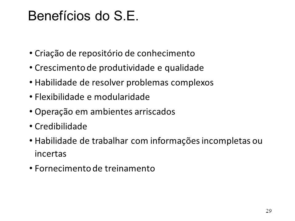 Benefícios do S.E. • Criação de repositório de conhecimento • Crescimento de produtividade e qualidade • Habilidade de resolver problemas complexos •