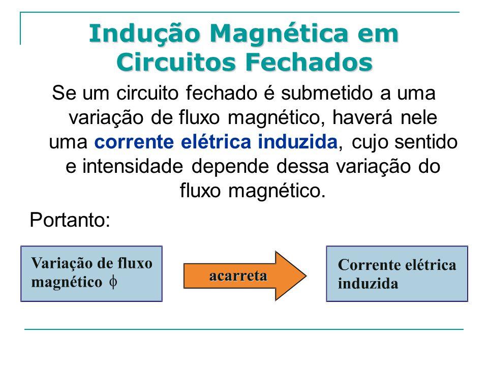 Indução Magnética em Circuitos Fechados Se um circuito fechado é submetido a uma variação de fluxo magnético, haverá nele uma corrente elétrica induzida, cujo sentido e intensidade depende dessa variação do fluxo magnético.