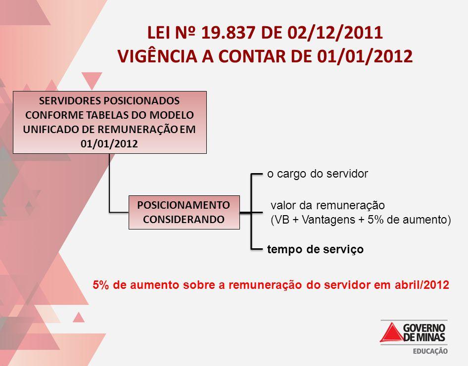 LEI Nº 19.837 DE 02/12/2011 VIGÊNCIA A CONTAR DE 01/01/2012 SERVIDORES POSICIONADOS CONFORME TABELAS DO MODELO UNIFICADO DE REMUNERAÇÃO EM 01/01/2012