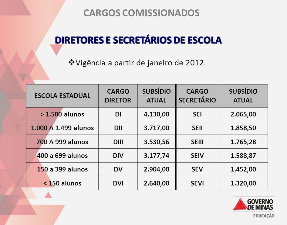 ESCOLA ESTADUAL CARGO DIRETOR SUBSÍDIO ATUAL CARGO SECRETÁRIO SUBSÍDIO ATUAL > 1.500 alunosDI4.130,00SEI2.065,00 1.000 A 1.499 alunosDII3.717,00SEII1.