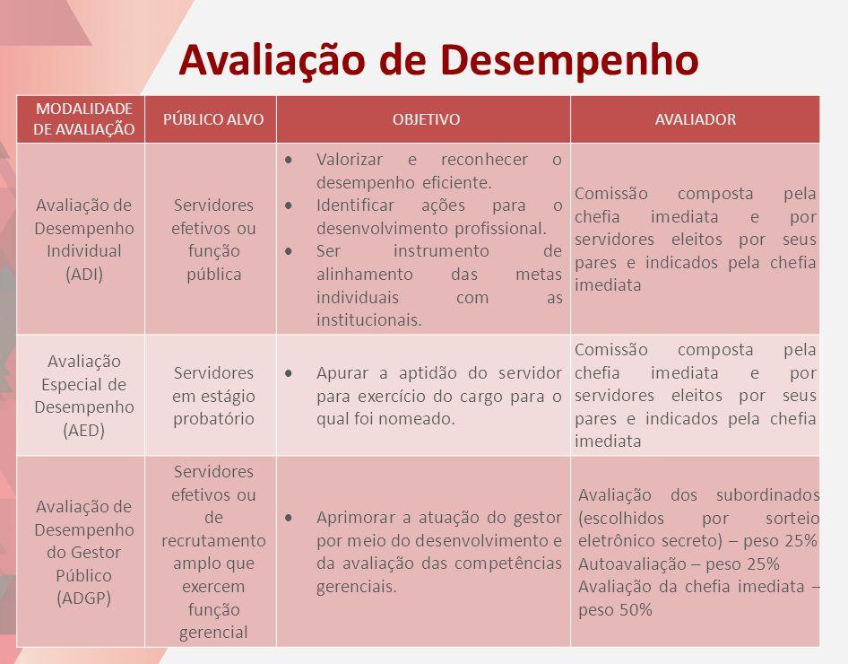 MODALIDADE DE AVALIAÇÃO PÚBLICO ALVOOBJETIVOAVALIADOR Avaliação de Desempenho Individual (ADI) Servidores efetivos ou função pública  Valorizar e rec