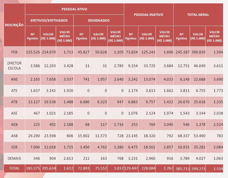 DESCRIÇÃO PESSOAL ATIVO PESSOAL INATIVOTOTAL GERAL EFETIVOS/EFETIVADOSDESIGNADOS Nº Pgmtos VALOR (R$ 1.000) VALOR MÉDIO (R$ 1.000) Nº Pgmtos VALOR (R$